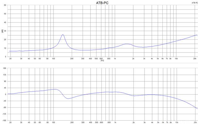 Terraces Geschlossen Impedanz Und Phase