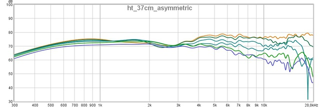 Ht 37cm Asymmetric