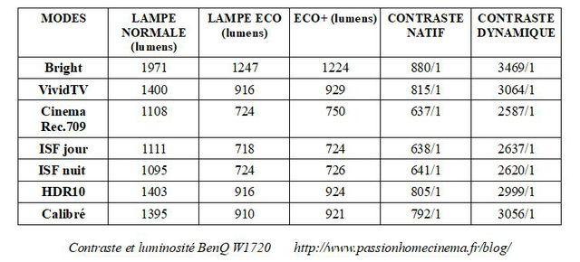 Kontrast Helligkeit BenQ W1720