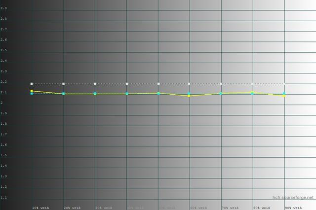 Referenz Gamma 2.6
