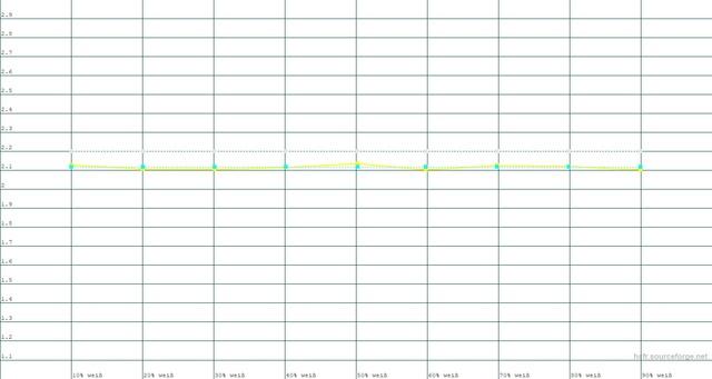 Referenz Low-Lamp Gamma 2.6