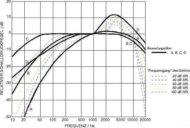 Akustik Bewertungsfilter