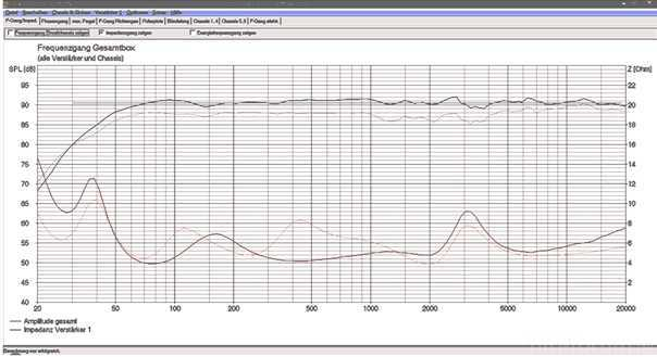 Frequenz- Und Impedanzgang