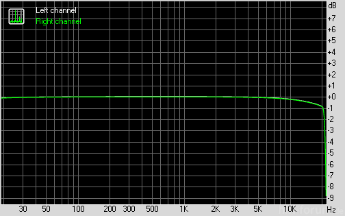 doublequad d12 VLC optisch