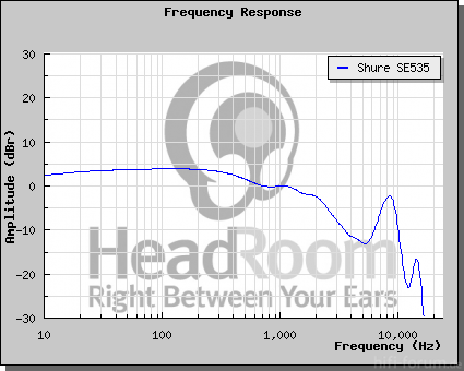Frequency Response Se535