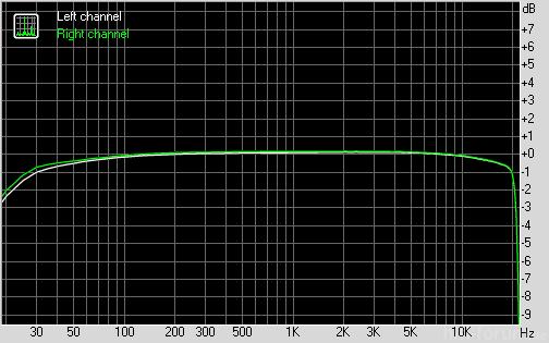 Iaudio 7 Athm50 Orig