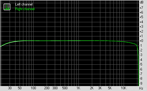 Iaudio 7 Hd 25