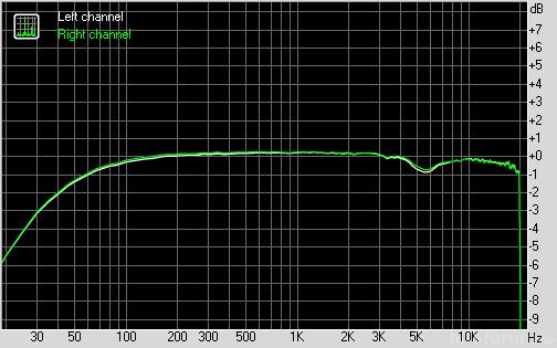 Iaudio 7 Se535