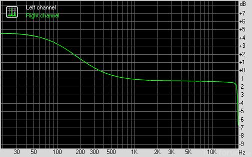 Ipod Mehr Bass