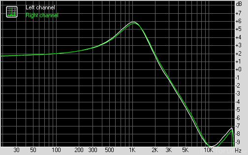 M Audio Audiophile Usb Mit Tf10 Als Last