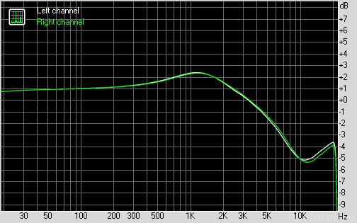 M Audio Audiophile Usb Mit Ue Daempfungsglied  Tf10 Als Last
