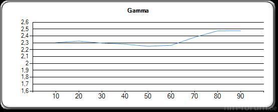 HX805 Gamma
