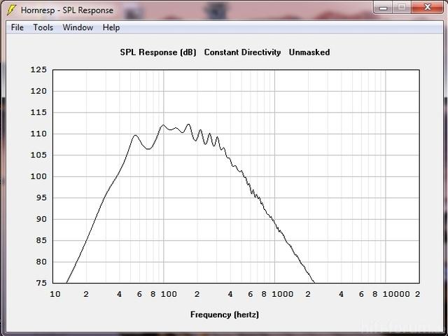 Frequenzkurve Monacor SPH-200TC