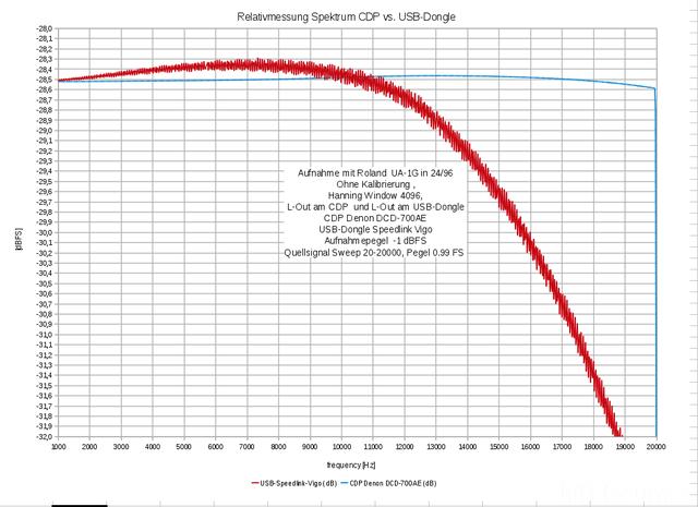 Abweichung USB-Dongle Zu CDP