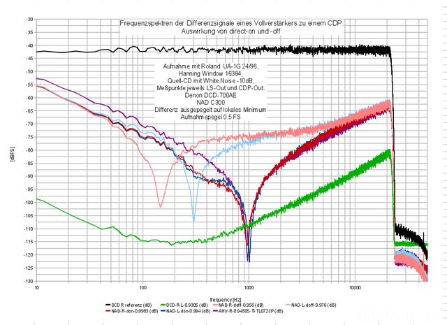 AHV 100 R 0 94505 TI TL072CP
