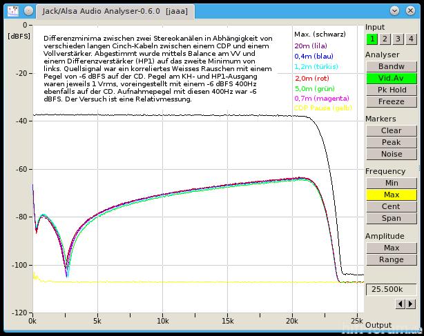 CDP VV Stereokabel Differenzen