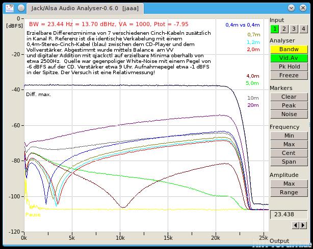 DCD Div Kabel PMA Wnoise Differenzspektren Phasengleichpunkte