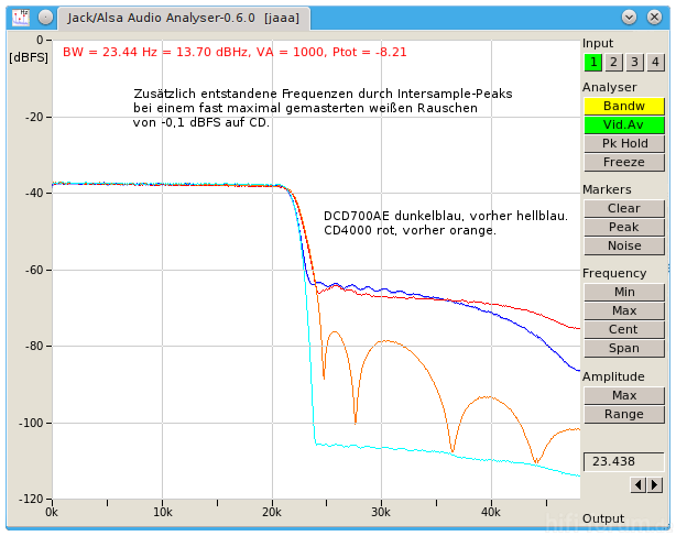 DCD700AE Vs CD4000 Intersample Peaks