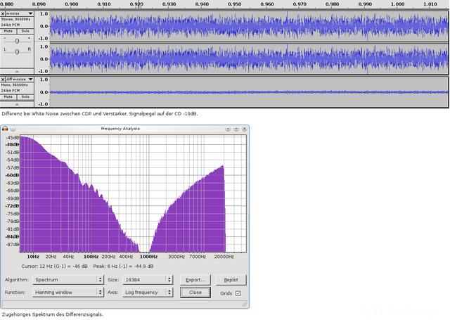 Diff White Noise CDP V