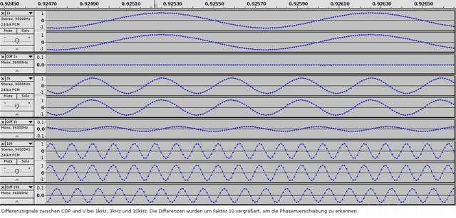 Diffs CDP V 1k 3k 10k
