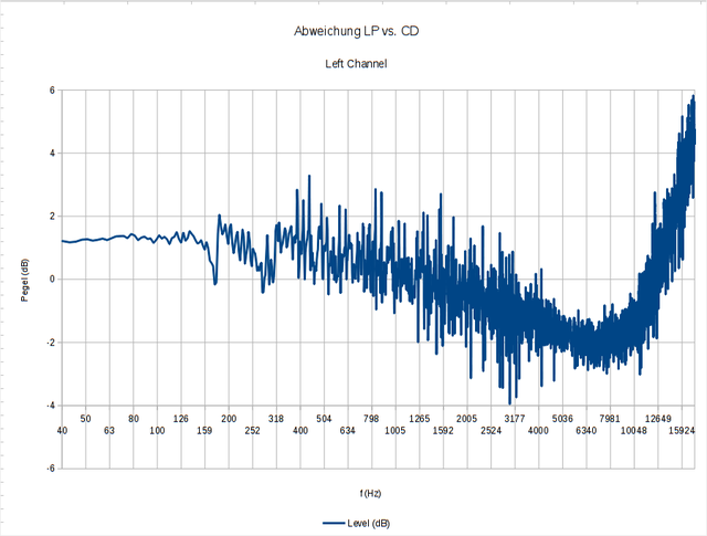 LP-vs-CD-LCH