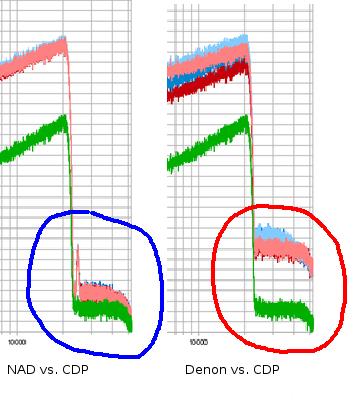 Rauschen Jenseits Der Bandbegrenzung Differenzen Zum CDP