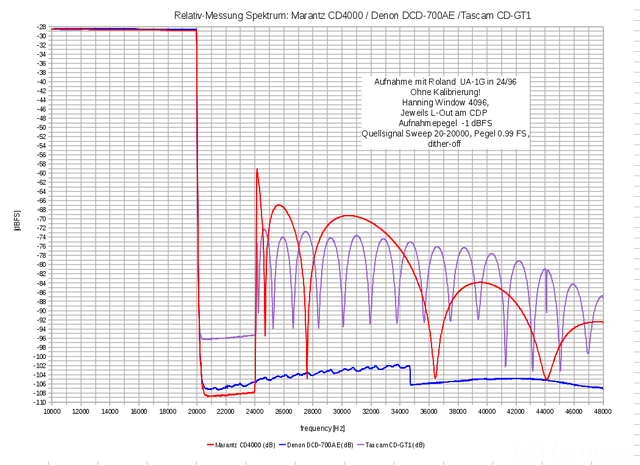 Relativ Messung Spektrum CD4000 DCD 700AE CD GT1