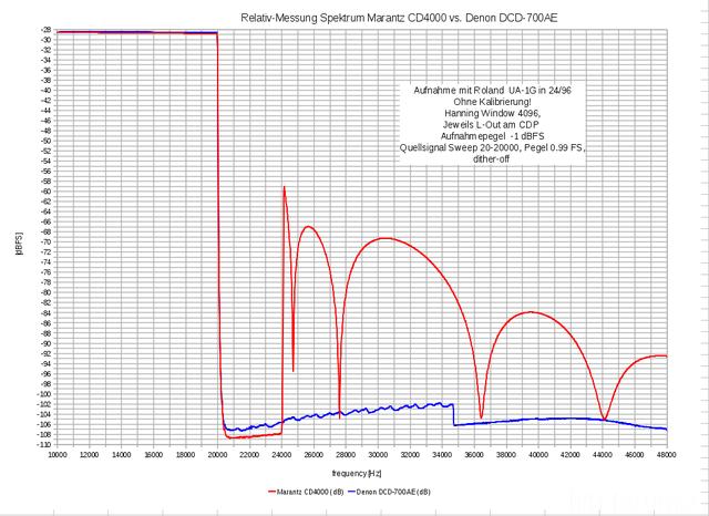 Relativ Messung Spektrum CD4000 Vs DCD700AE Hochfrequenz