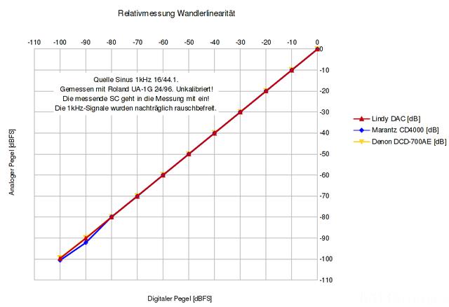 Relativmessung Wandlerlinearitaet 2
