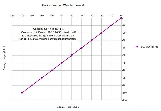 Relativmessung Wandlerlinearitaet ADA24