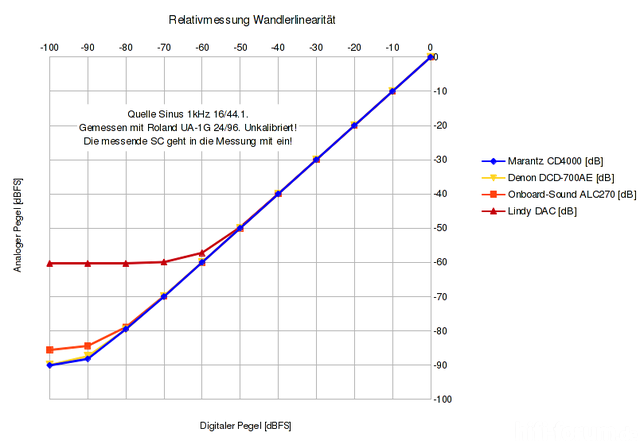 Relativmessung Wandlerlinearitaet
