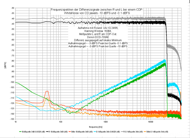 Signal To Noise Und Referenzdifferenz CDP Plus Soundcard