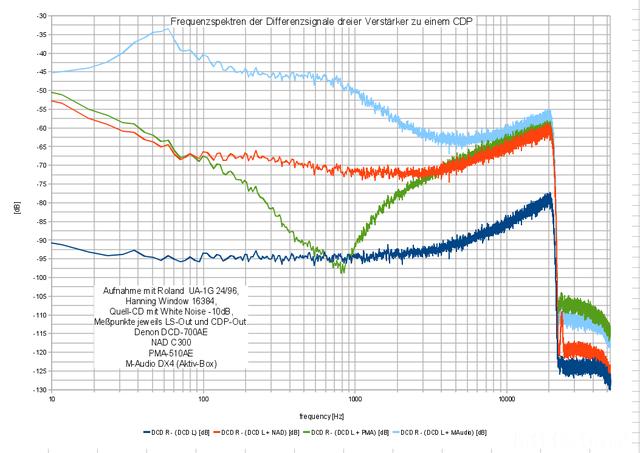 Spektren Differenzsignale Drei Amp LS Out Vs CDP Out Mit White Noise