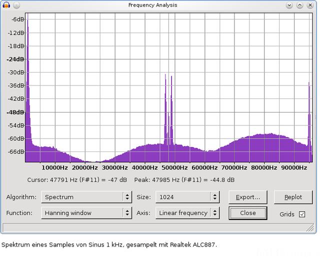Spektrum 1kHz Sinus Mit ALC887