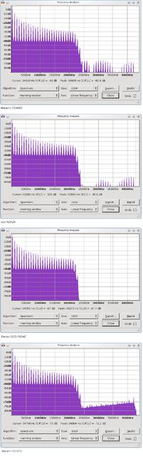 Spektrum 4 CDP DAC