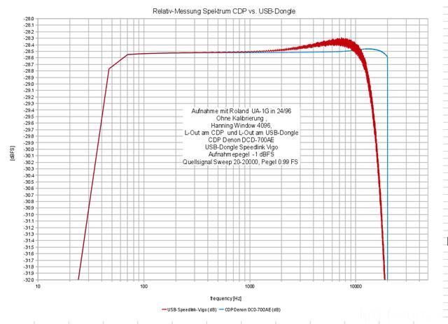 Spektrum-CDP-vs-USB-dongle-resolution-0.1dB