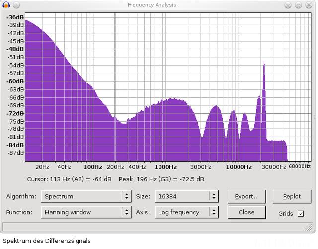 Spektrum Differenz DCD700AE DAC ADA24mod