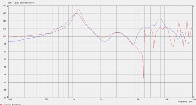 Flansch Messung Vs  Axidrv