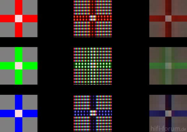 Farbschärfe