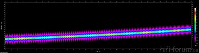 Spektrogram Sinus-Sweep 10-20kHz, 30Sekunden
