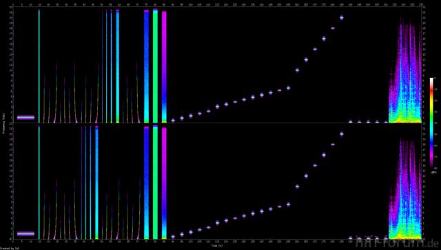 Spektrogramm Testdatei