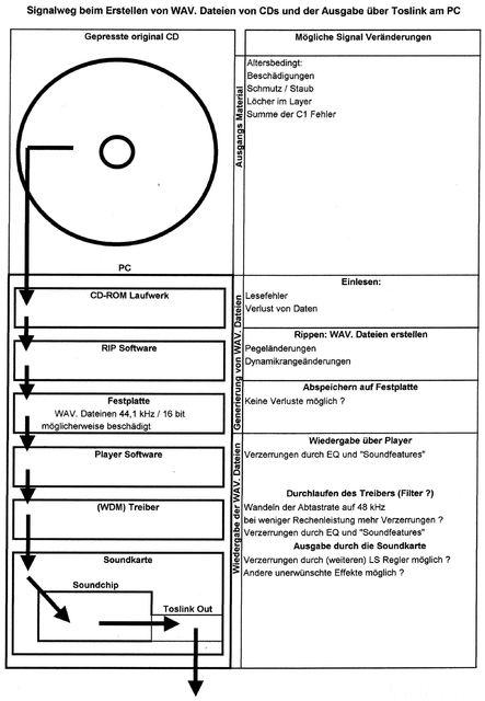 Signalweg Beim Erstellen Von WAV. Dateien Von CDs Und Der Ausgabe über Toslink Am PC