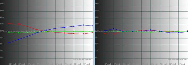 2 Stunden - JVC DLA-X5500 - Graustufenverlauf -  links ab Werk - rechts kalibriert