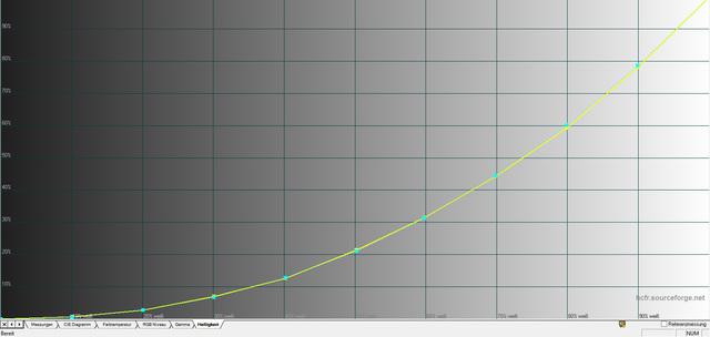BenQ W1070+W - Gammaverlauf kalibriert