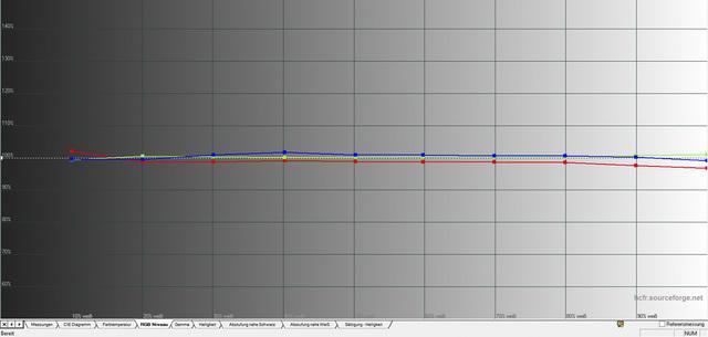 BenQ W1070+W - Graustufenverlauf ab Werk
