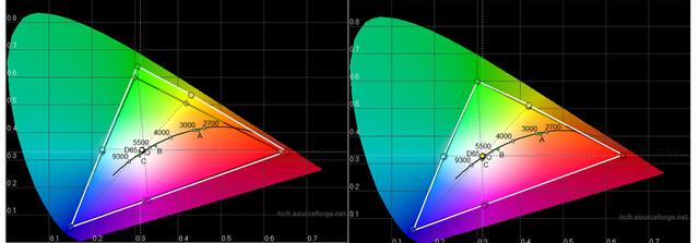 BenQ W11000 - Messungen - Farbraum links Werkseinstellung, rechts kalibriert - THX-Modus