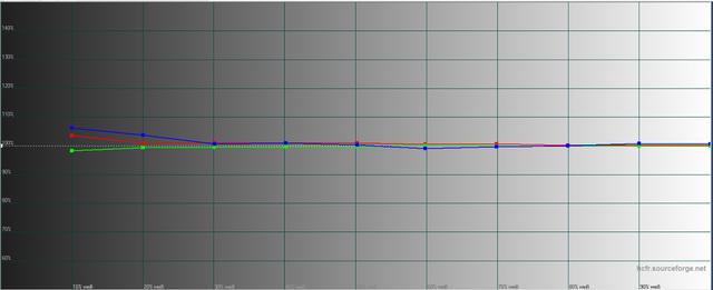 BenQ W11000 - Messungen - Graustufenverlauf - Kalibriert- THX-Modus
