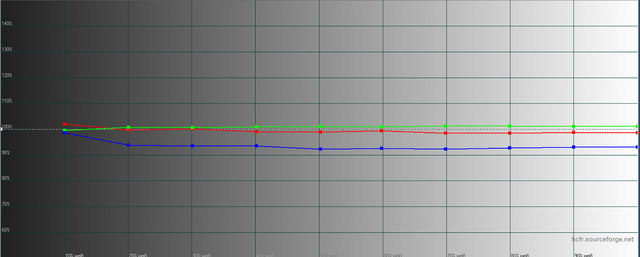 BenQ W11000 - Messungen - Graustufenverlauf - Werkseinstellung THX-Modus