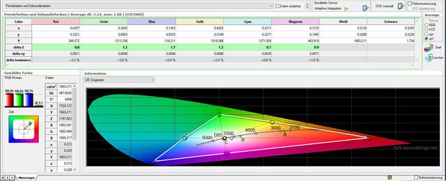 BenQ W11000 - Messungen - Tabelle Farbraum - Kalibriert- THX-Modus