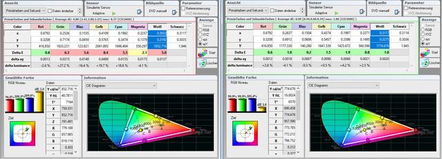 BenQ X12000 - Messung - Tabelle Farbraum - HDR Werkseinstellung und HDR kalibriert - Messung Michael